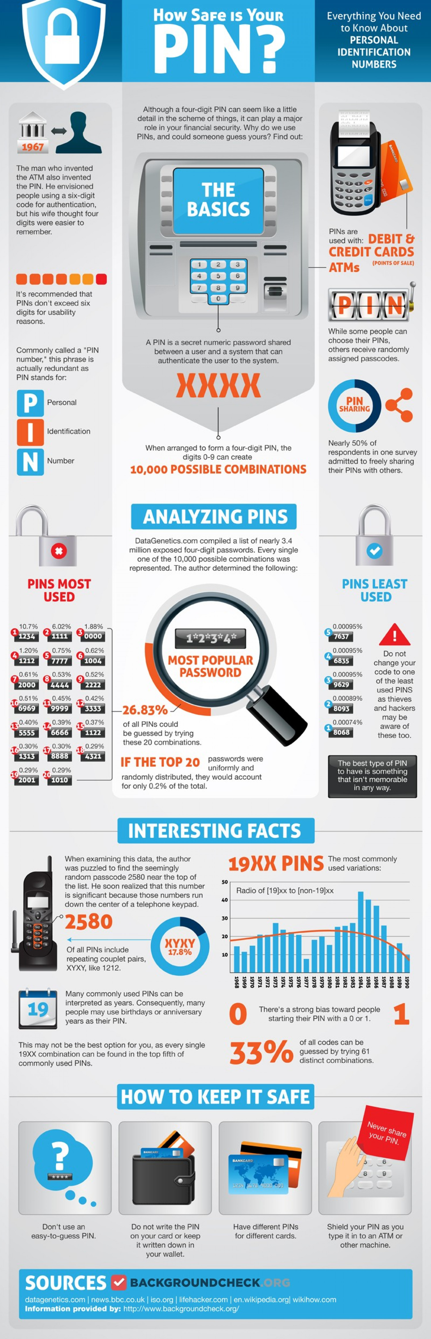 How Safe Is Your PIN? Infographic