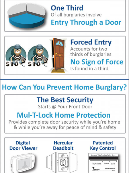 Security Starts @ Your Front Door Infographic