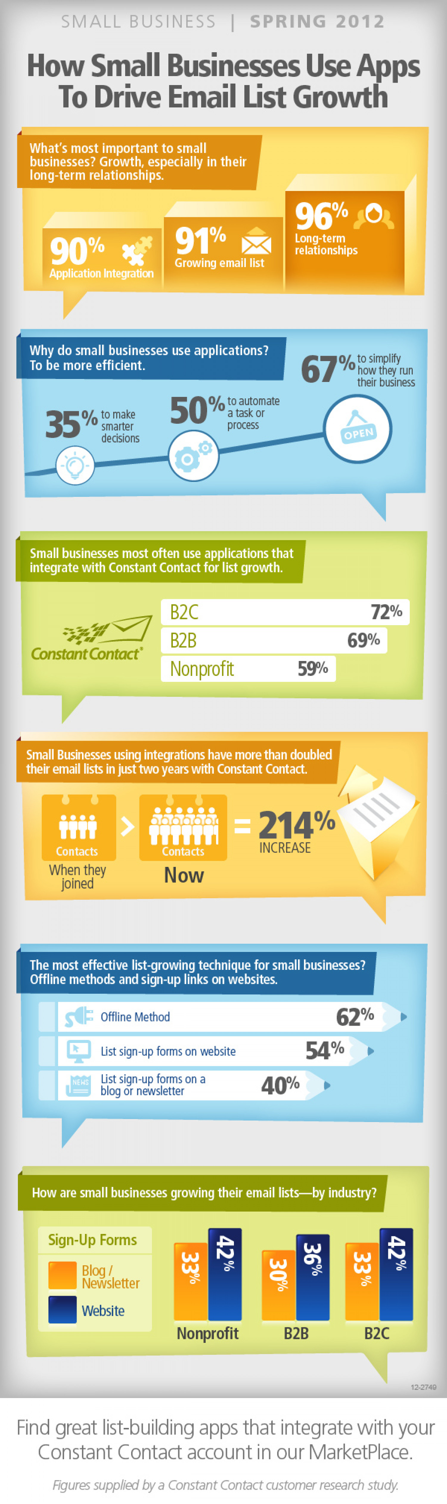 How Small Businesses Use Apps to Drive Email List Growth Infographic