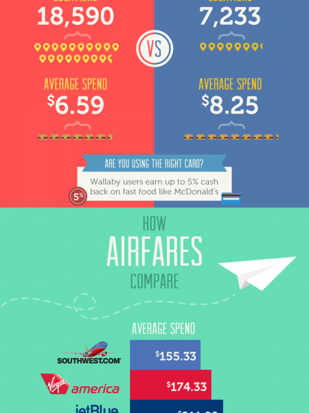 How Top Brands Compare Infographic