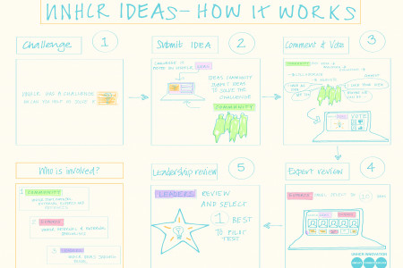 UNHCR Ideas - How It Works Infographic