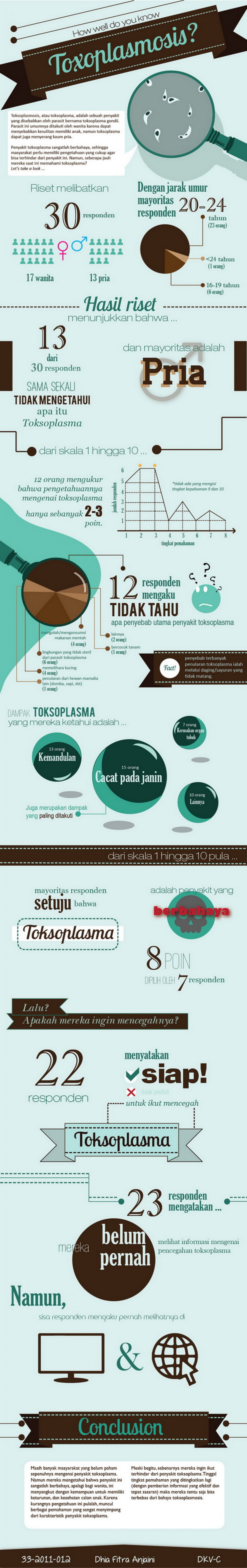 How Well Do You Know Toxoplasmosis? Infographic