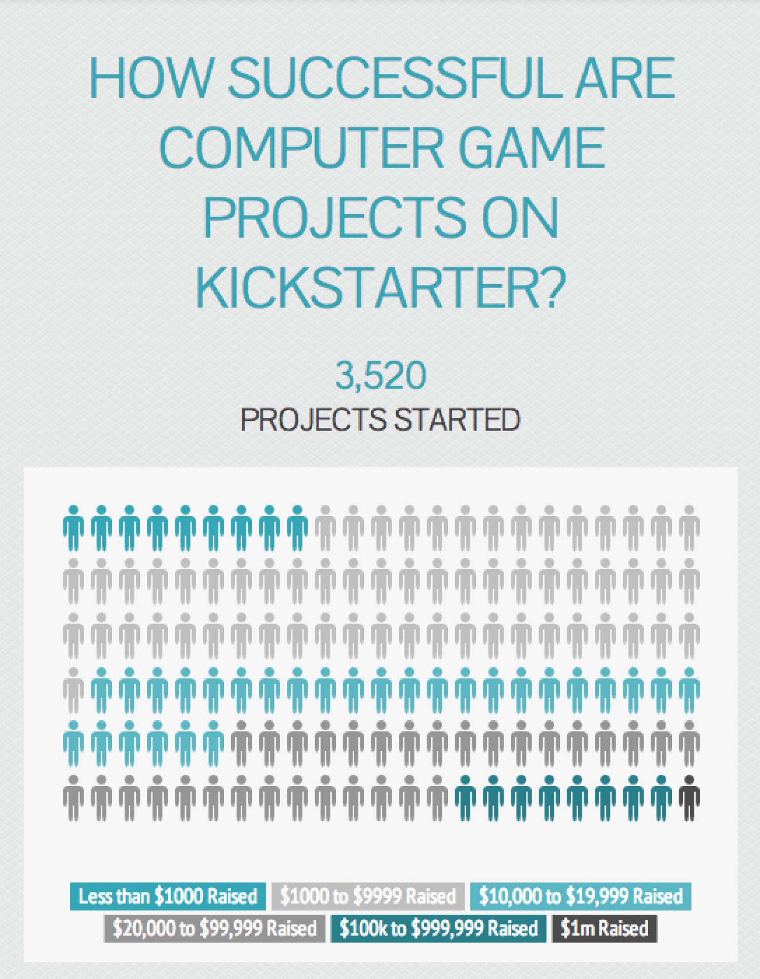 How Will Kickstarter Benefit the UK Gaming Industry? Infographic