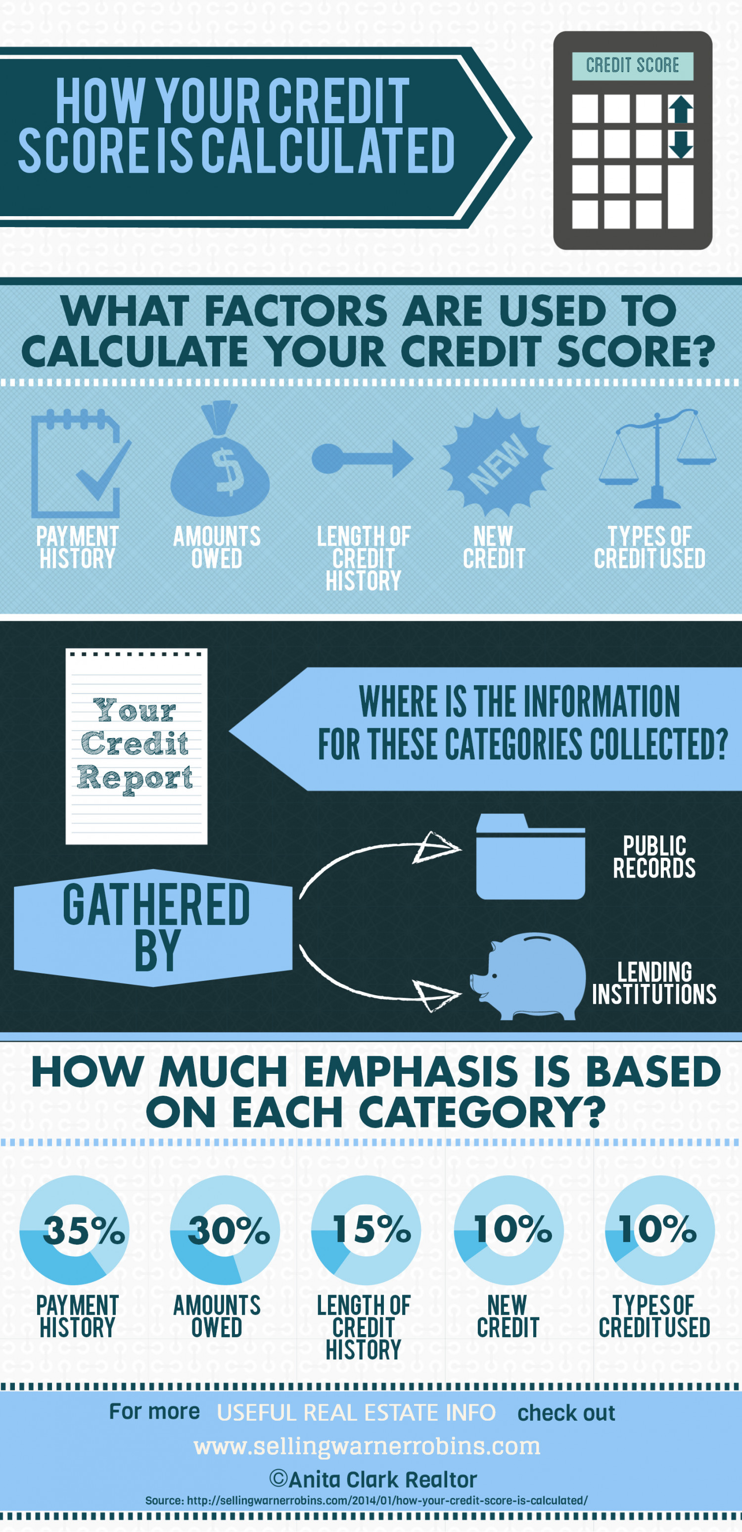 How Your Credit Score is Calculated Infographic