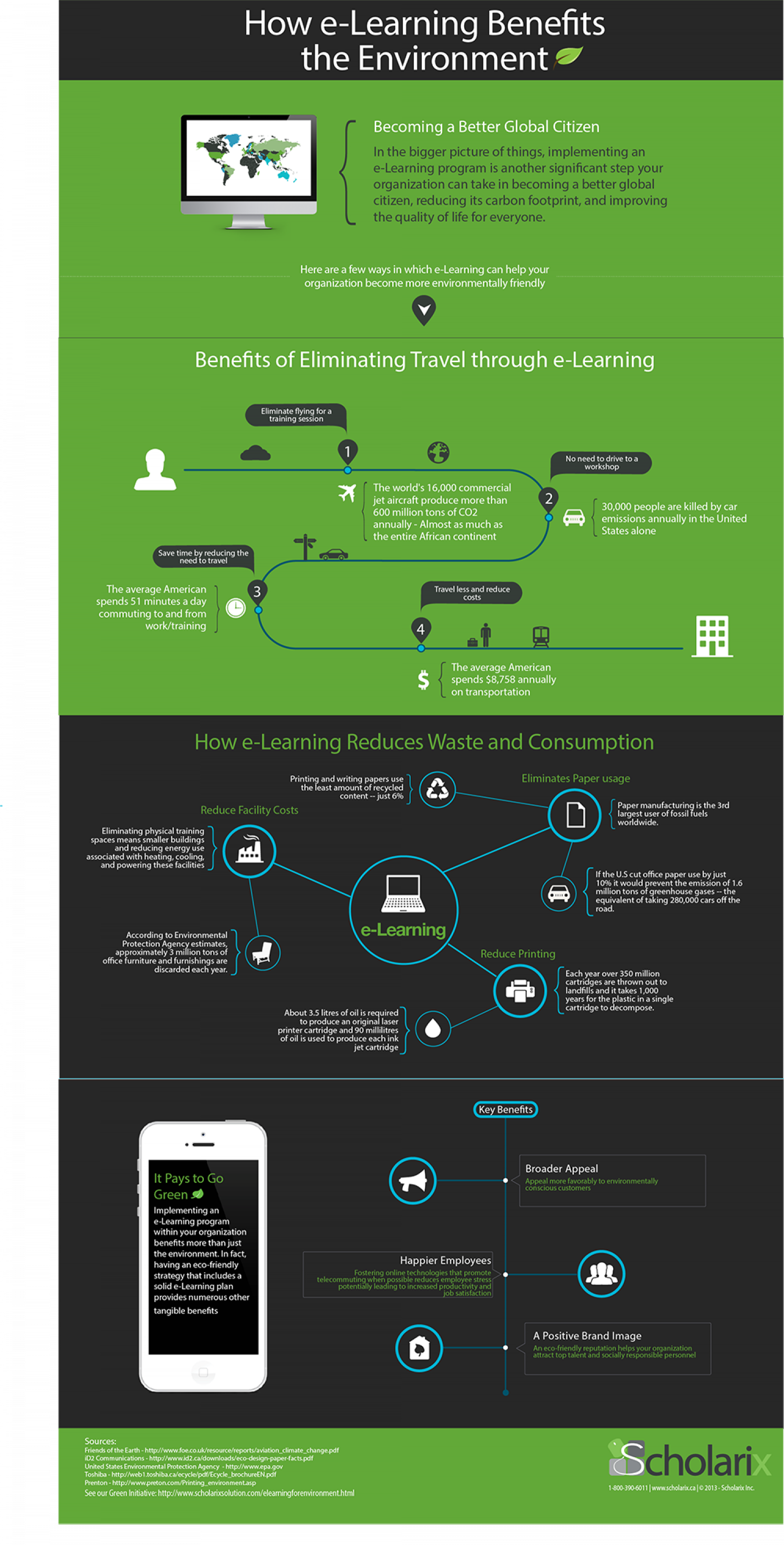 How e-Learning Benefits the Environment Infographic