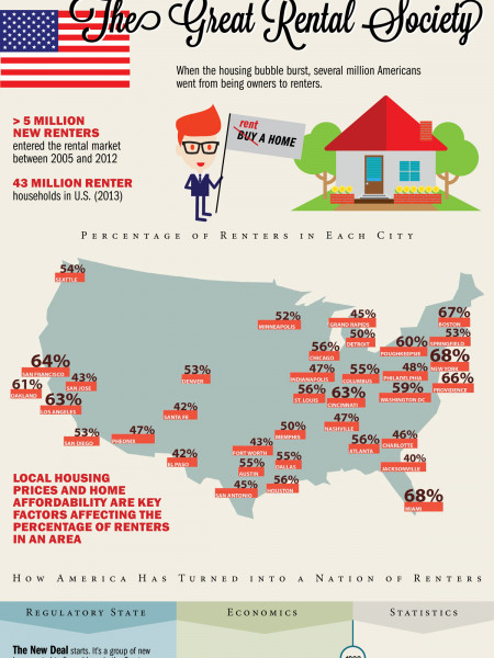 How the U.S. became a nation of renters. Infographic