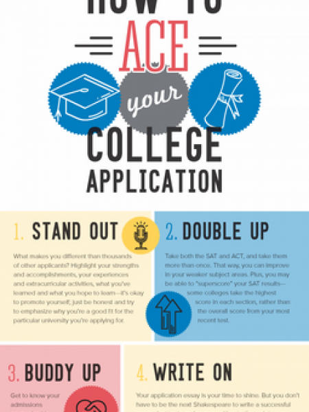 How to Ace Your College Application Infographic