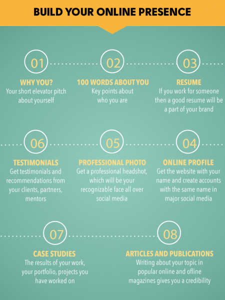 How to Build Your Personal Brand Online Infographic