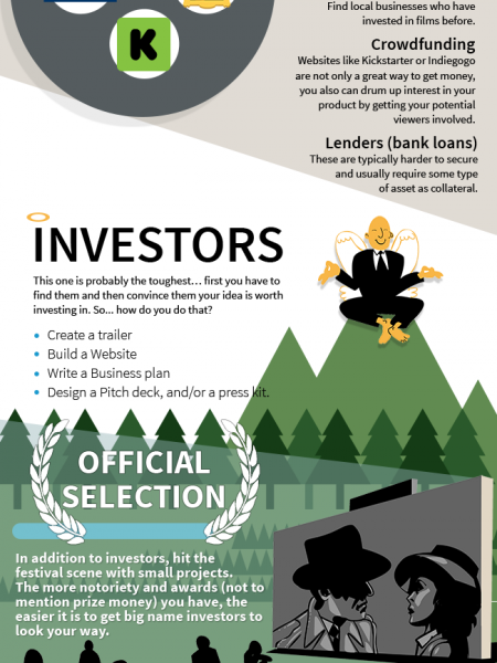 How to Finance your Next Film Infographic