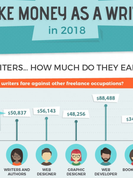 How to Make Money as a Writer in 2018 Infographic