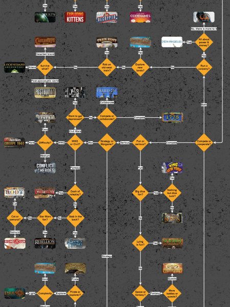 How to Pick the Perfect Board Game Infographic