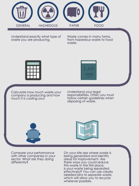 How to Reduce Waste Management and Disposal Costs Infographic