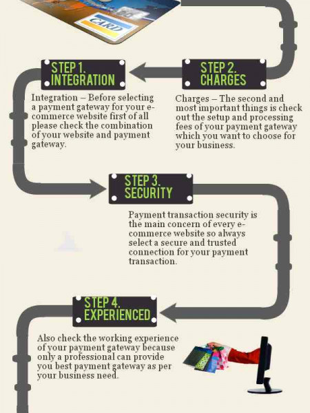 How to Select Payment Gateway Infographic