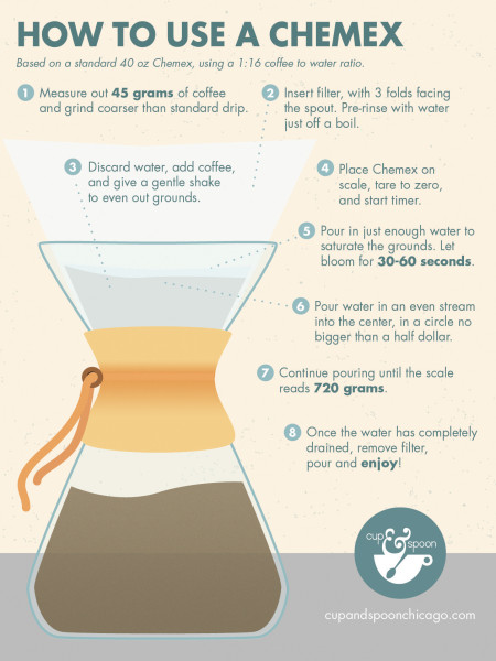 How to Use a Chemex Infographic