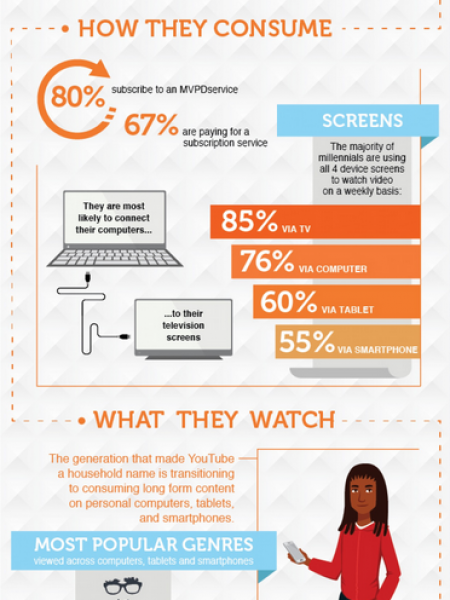 How to Watch Video Like a Millennial Infographic