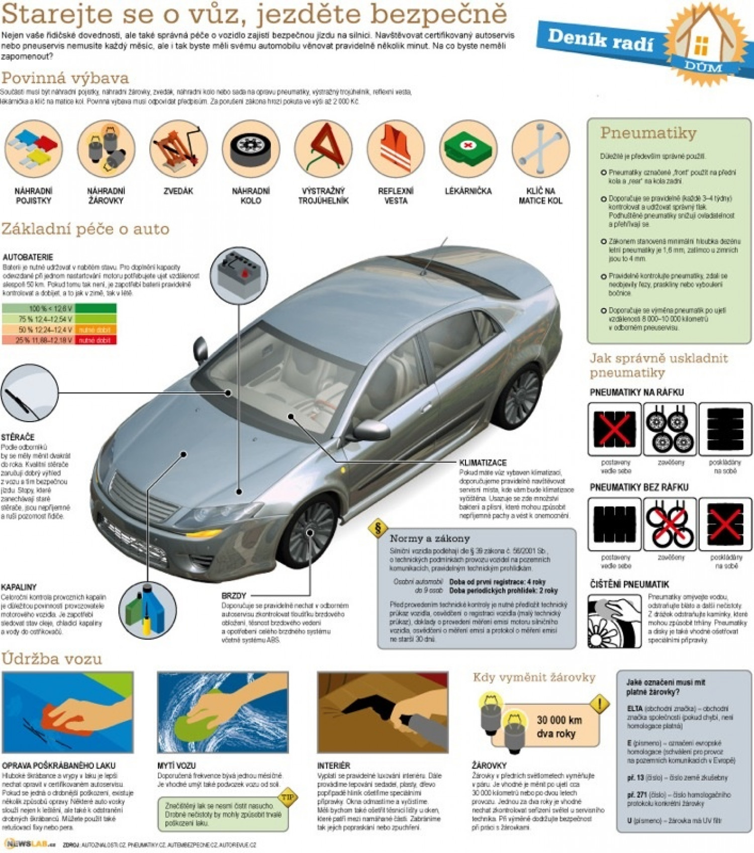 How to do it – car maintenance Infographic