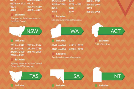 How to extend your second year visa? Infographic