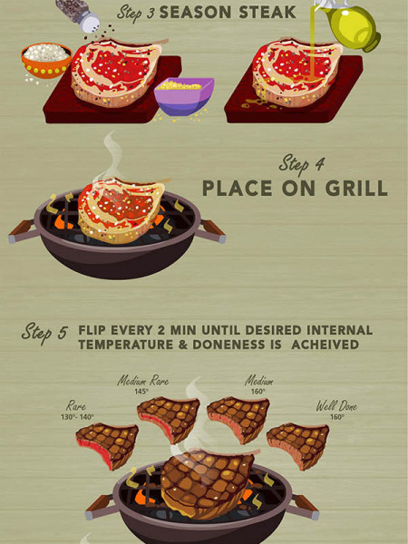 How to grill a rib eye Infographic