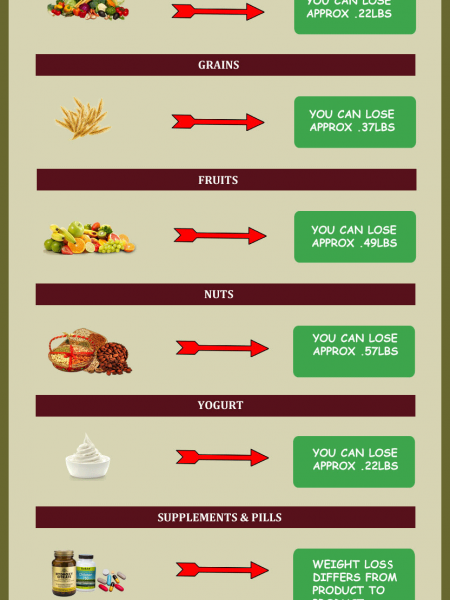 How to lose weight quickly? Infographic
