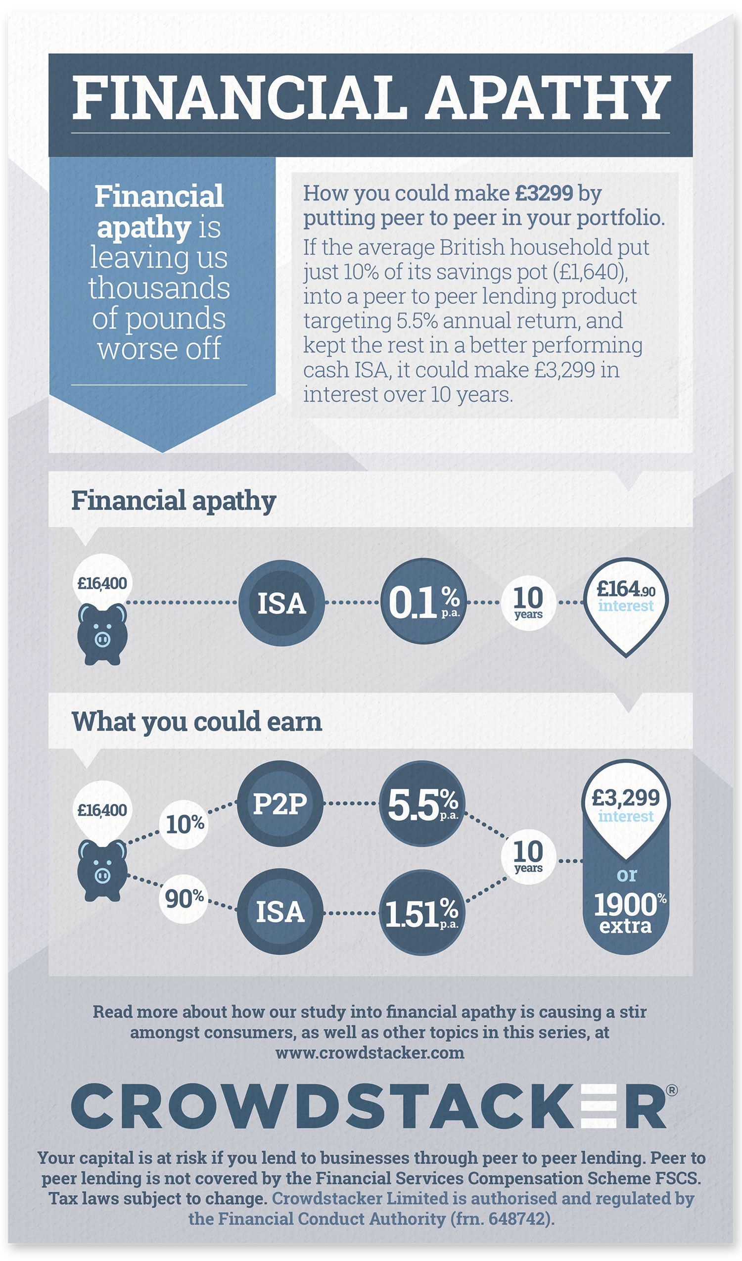 How you could make £3299 by putting P2P in your portfolio Infographic