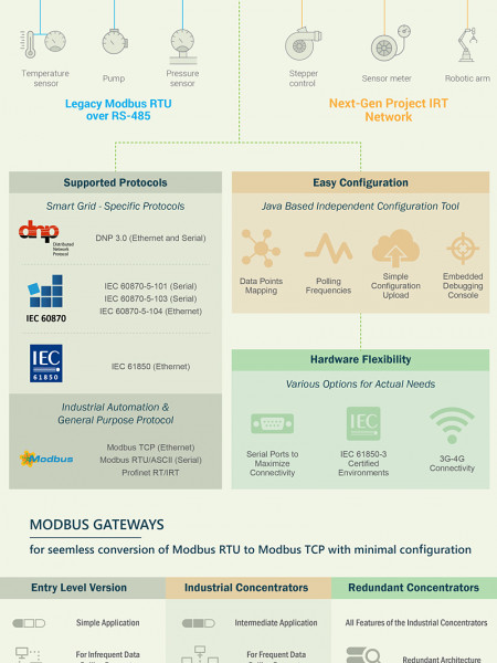 INDUSTRIAL COMMUNICATION SOLUTIONS Infographic
