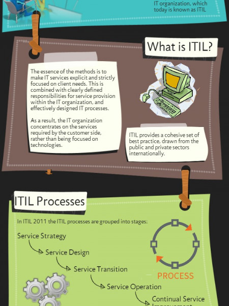 ITIL: The Basics Infographic