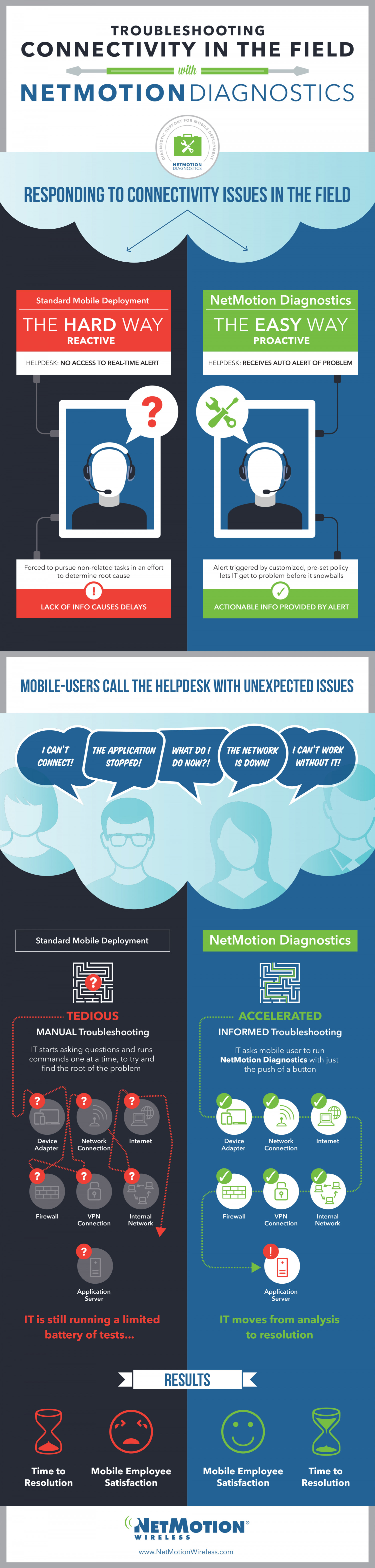 IT Support with NetMotion Diagnostics Infographic
