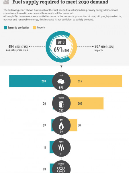 Indian Energy Infographic
