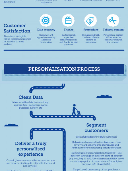 Improve your ROI with Mail Personalisation Infographic