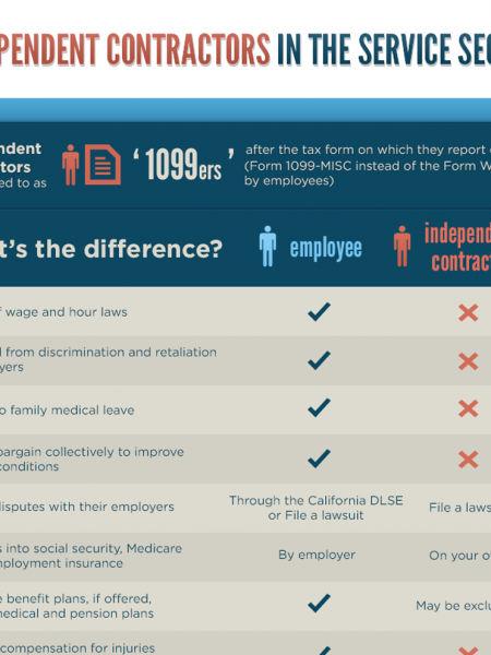 Independent Contractors in the Service Sector Infographic