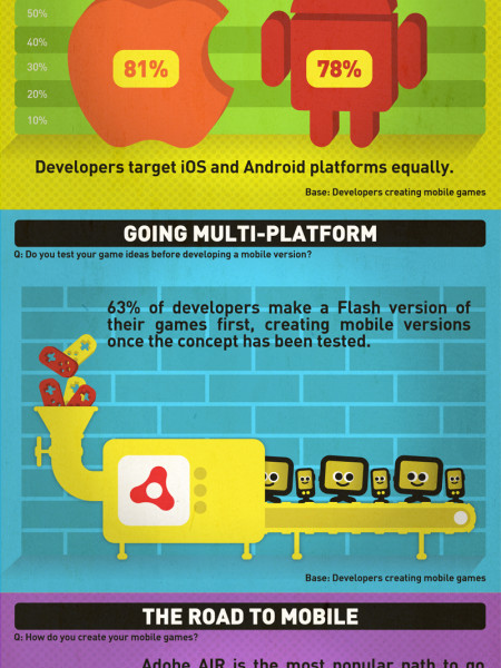 Indie Game Developers Evolving Their Games Infographic