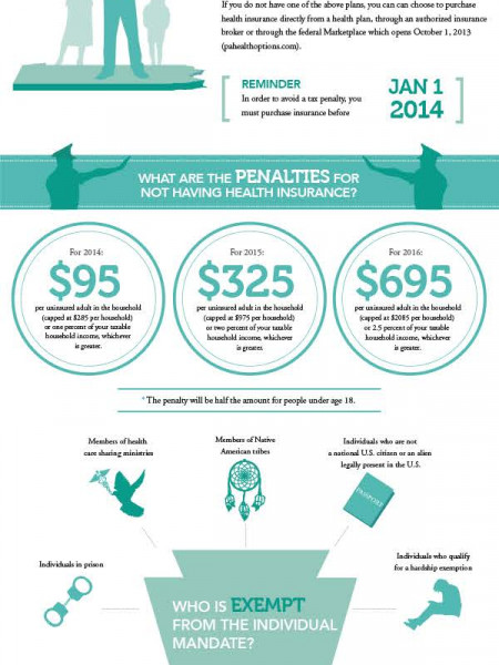 Individual Mandate & Pennsylvanians - How Will You Be Affected? Infographic