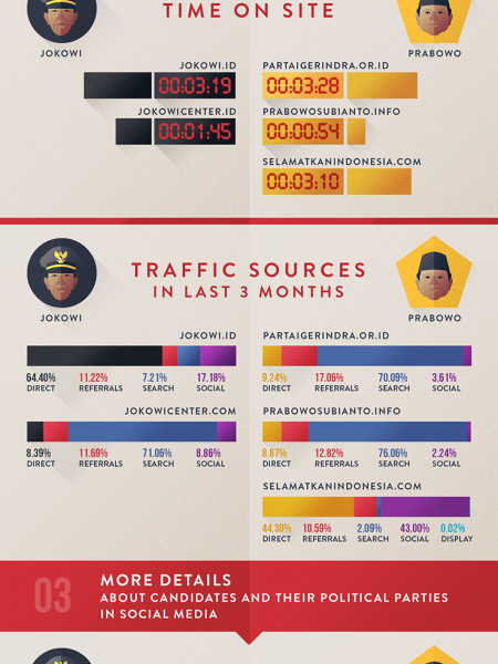 Indonesian Presidential Election 2014 Infographic