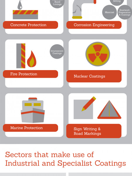 Industrial and Specialist Coatings Infographic