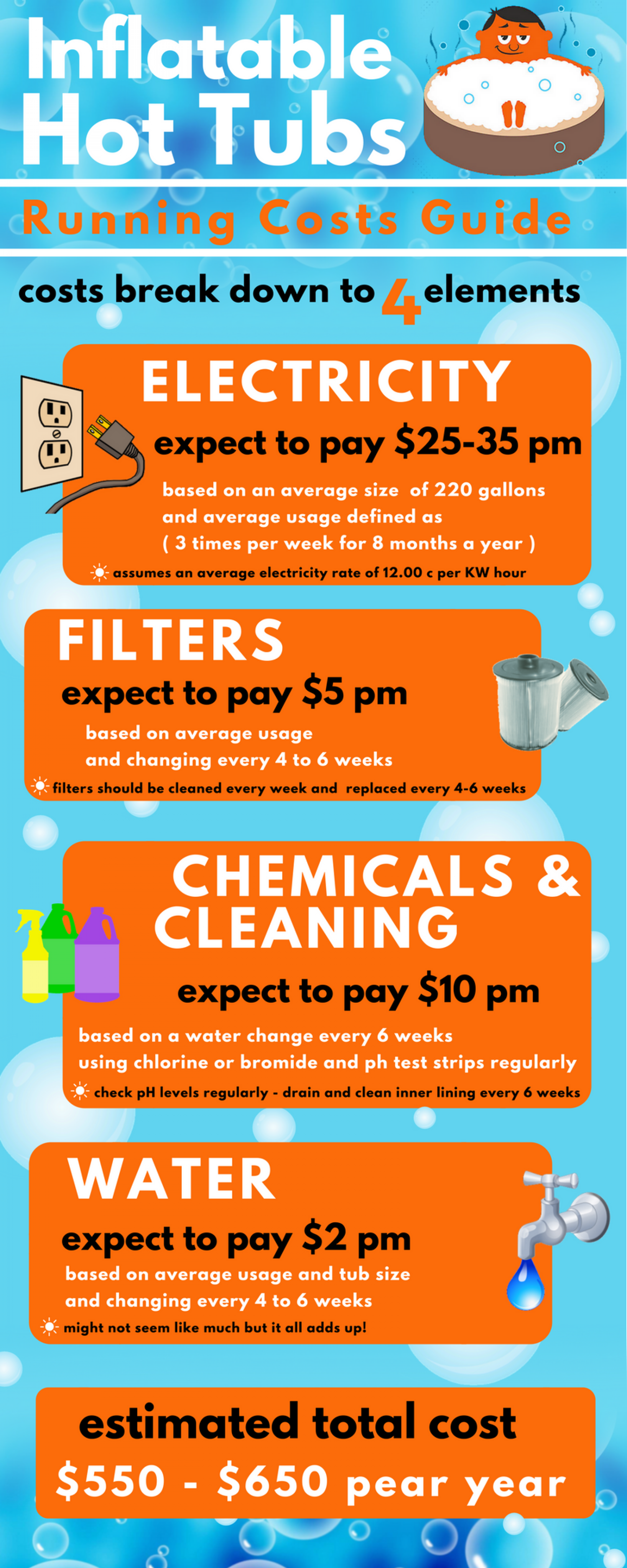 Inflatable Hot Tubs - The 4 Main Costs Infographic