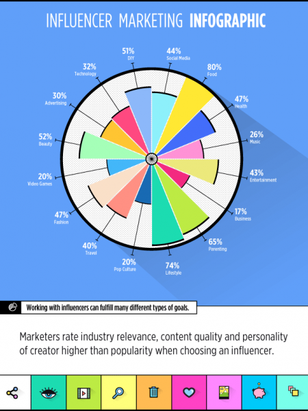 Influencer Marketing Is The New King Of Content Infographic