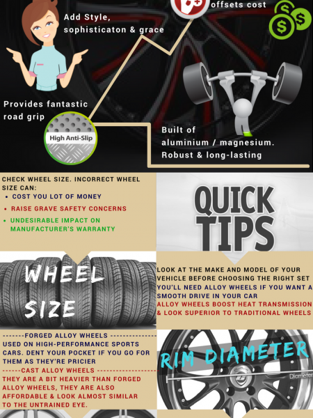 Infographic - Alloy Wheels Infographic
