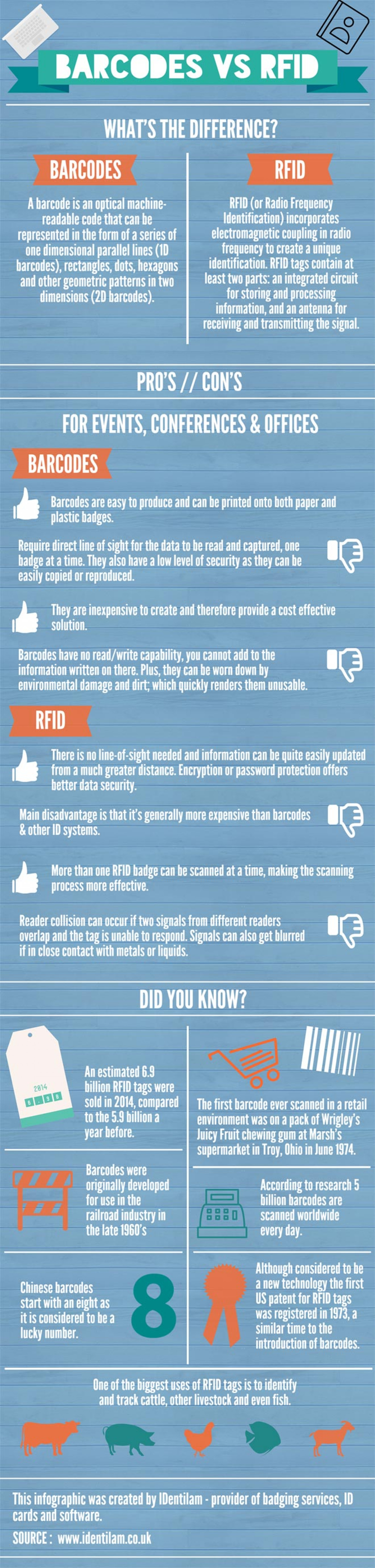Infographic: Barcodes vs RFID Infographic