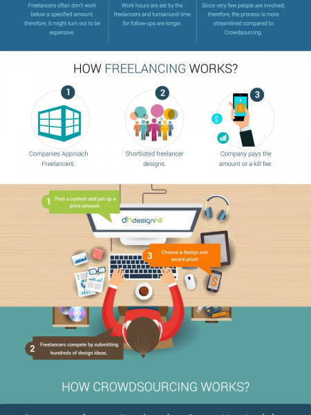 [Infographic] Crowdsourcing vs Freelancing Infographic
