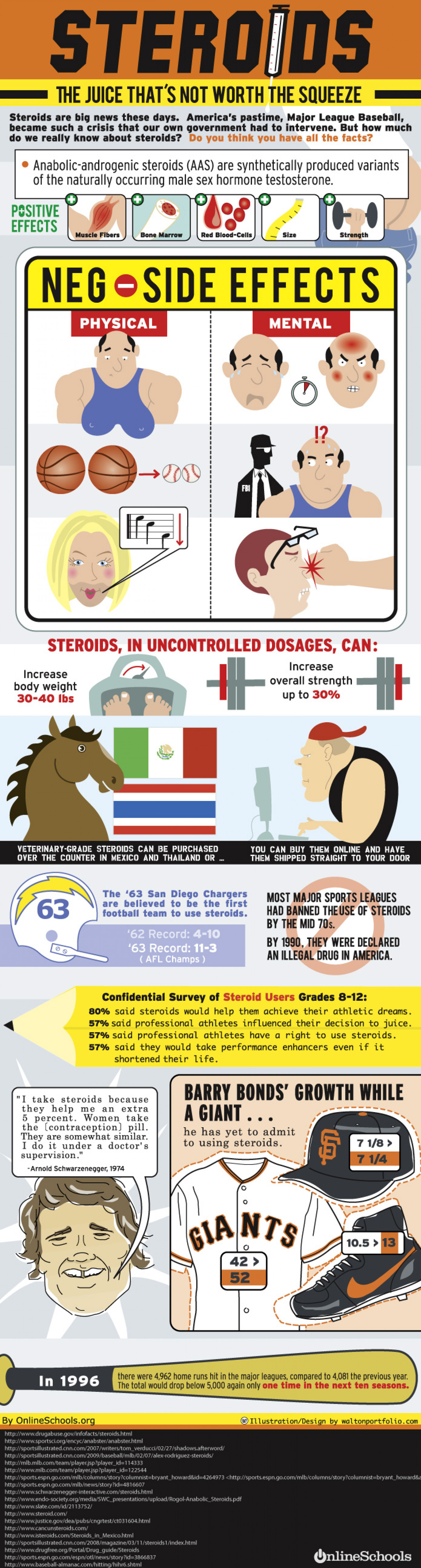 Infographic on Steroids Infographic