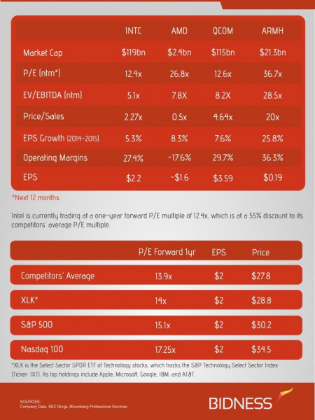Intel (INTC) Valuation Sheet Infographic