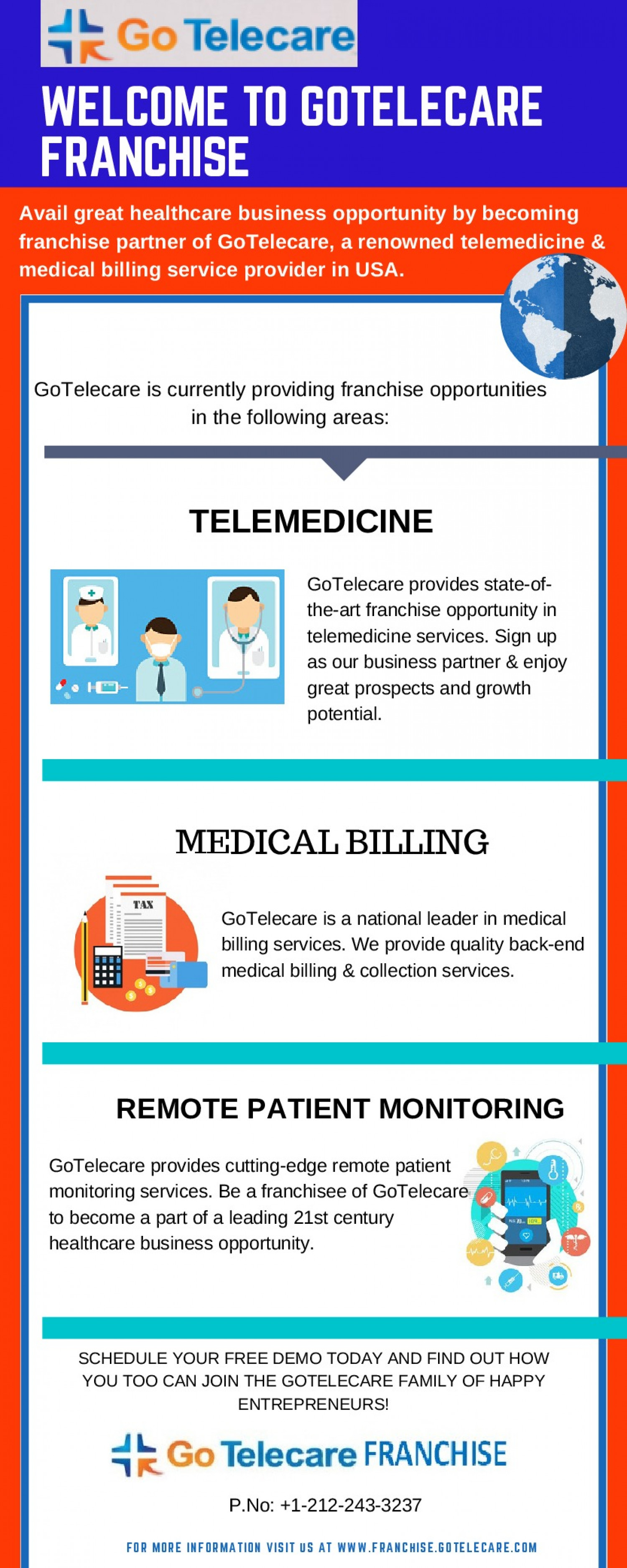 Interesting Facts About GoTelecare Healthcare Franchise Infographic