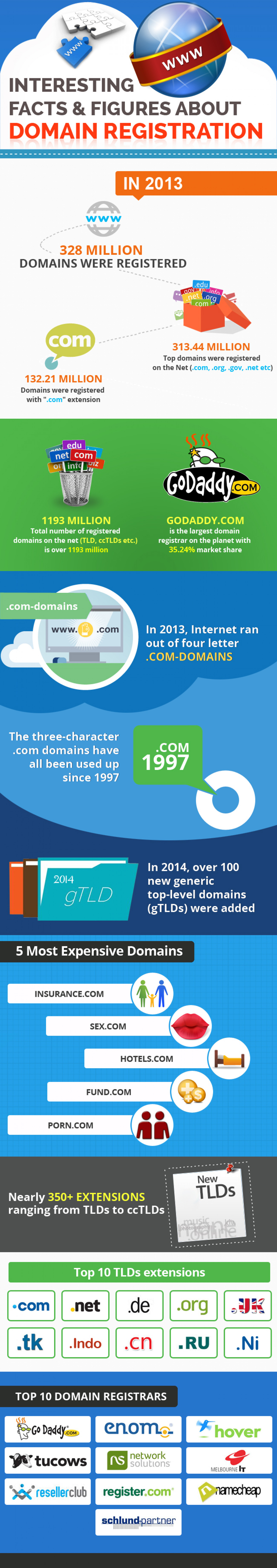 Interesting Facts & Figures About Domain Registration Infographic
