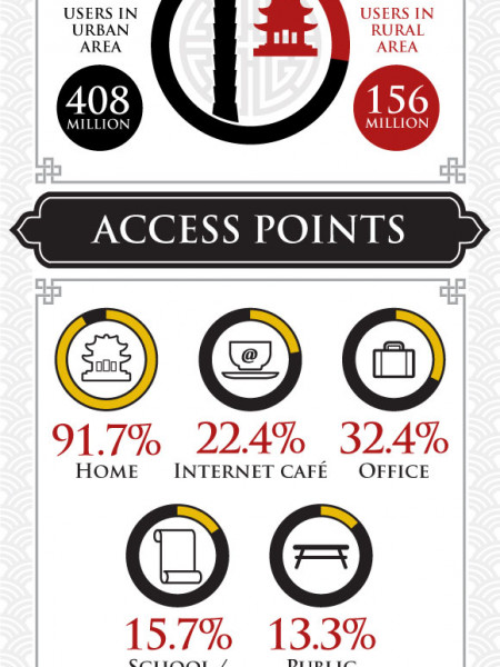 Internet Usage in China – Statistics and Trends Infographic