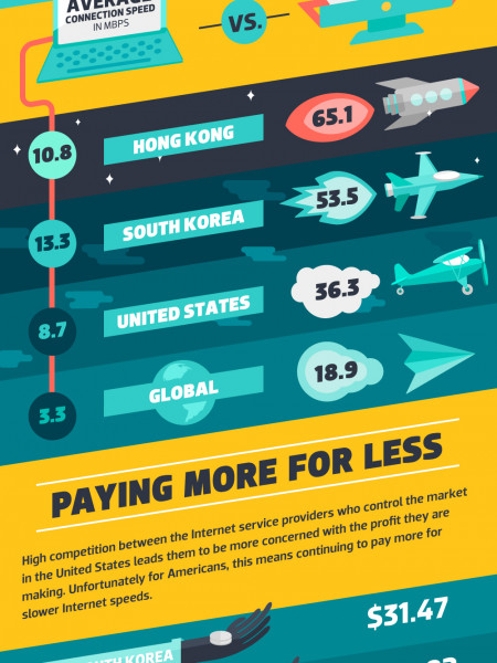 Internet in the Fast Lane Infographic