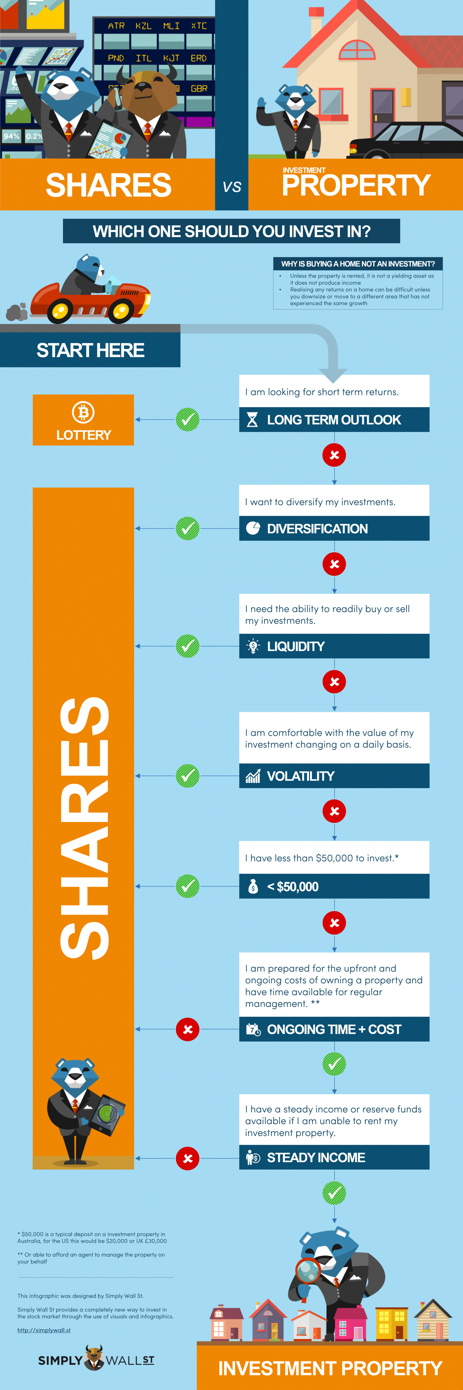 Investing in Shares vs Property Infographic