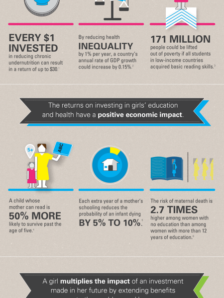 Investing in girls is the right and smart thing to do Infographic