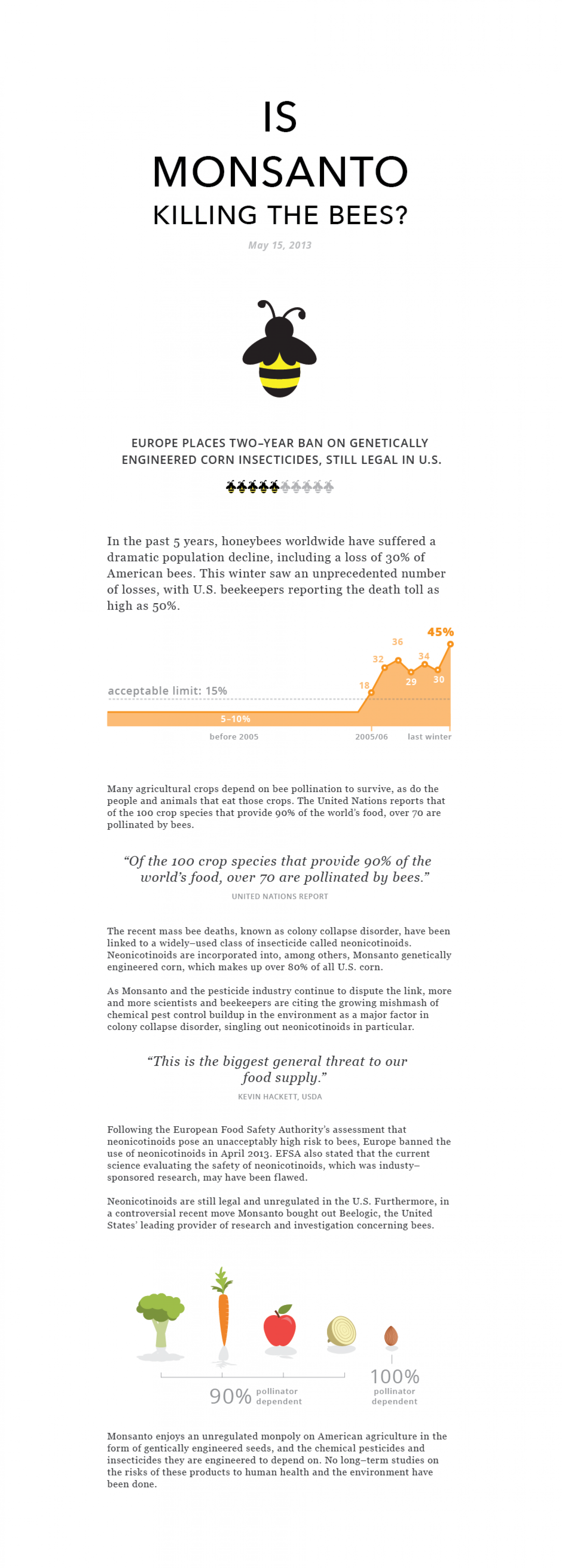 Is Monsanto Killing the Bees? Infographic