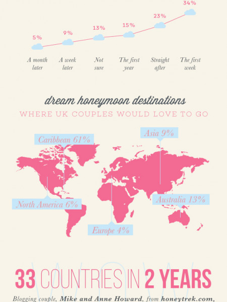 It's Time for a Honeymoon Infographic