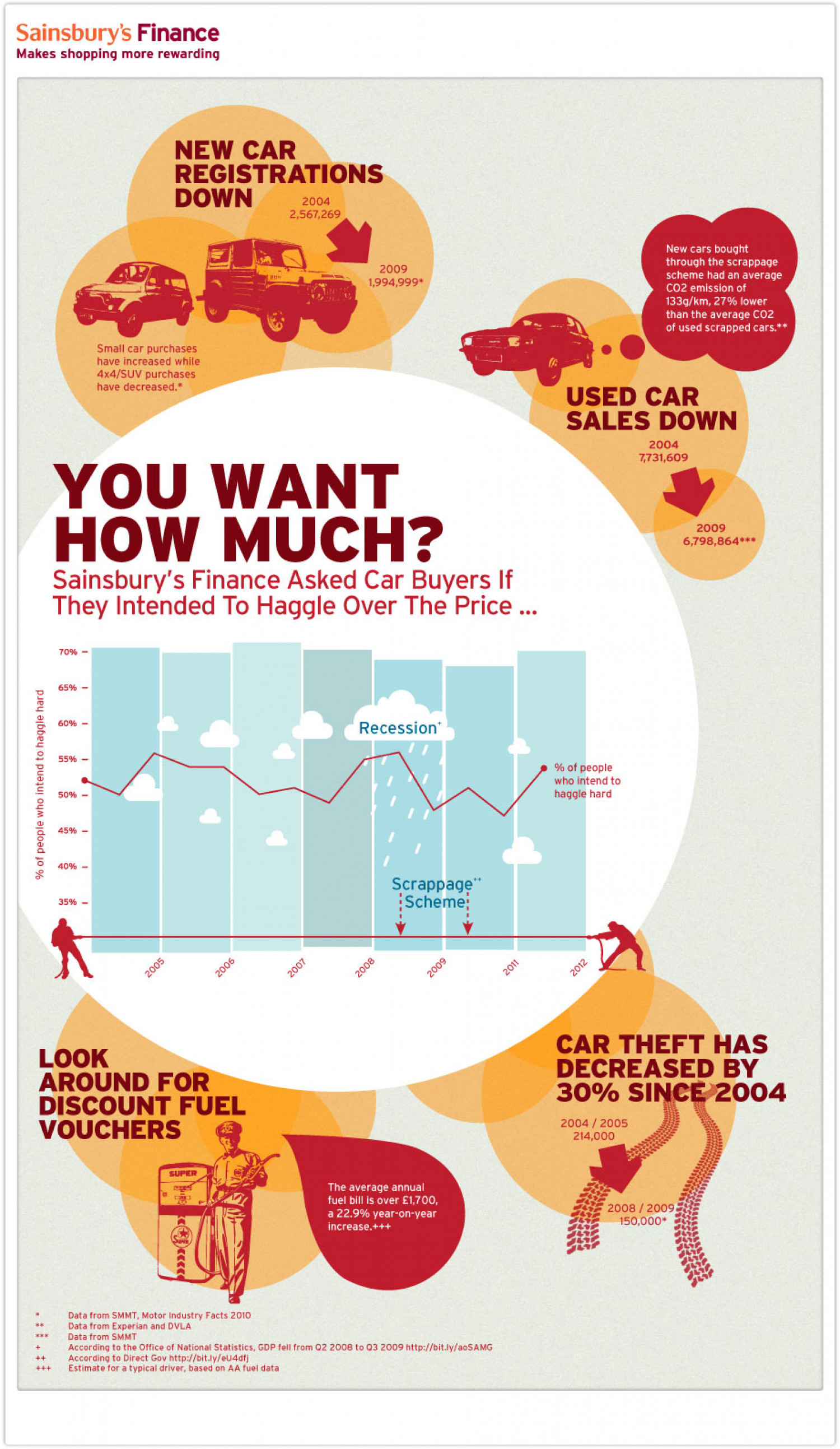 It's Worthwhile Haggling Over Your Next Car Infographic